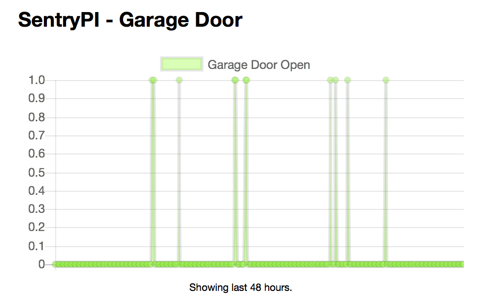 SentryPi Dashboard - Garage Door Graph